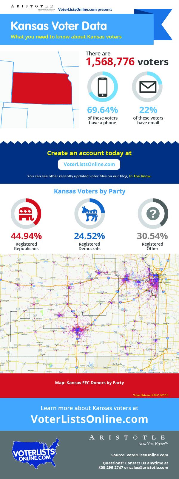 Kansas Voter File
