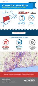 Connecticut voter data